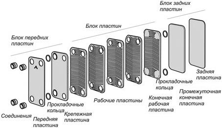 Термопластичные теплообменники Паяный теплообменник охладитель GEA Машимпэкс FPA 10x20-160 Тюмень